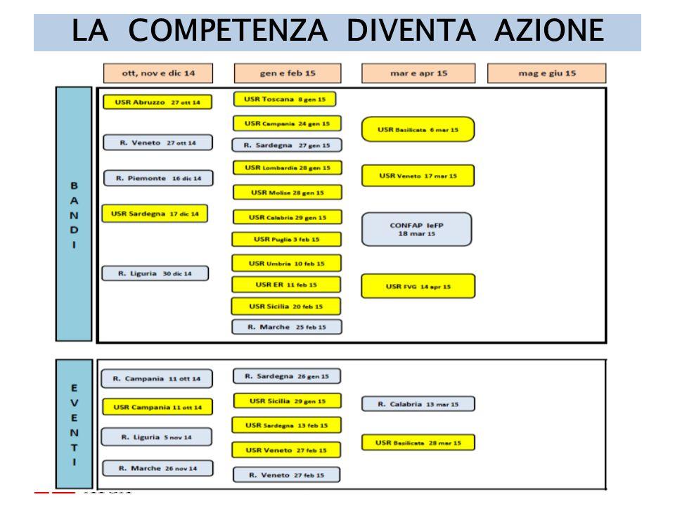 LA COMPETENZA DIVENTA AZIONE 13