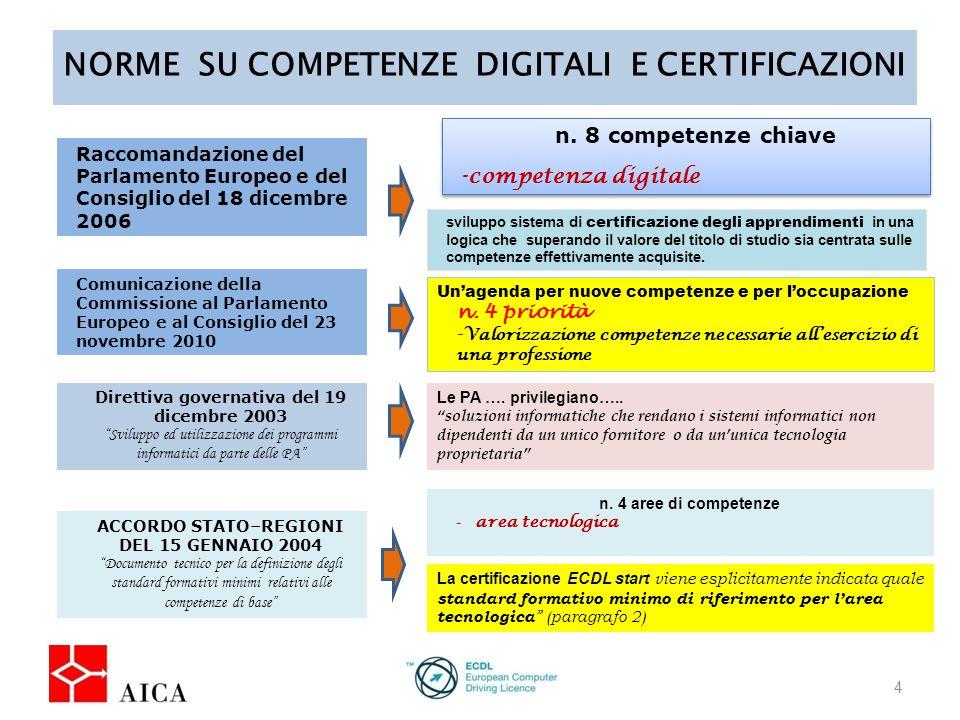 NORME SU COMPETENZE DIGITALI E CERTIFICAZIONI 4 Raccomandazione del Parlamento Europeo e del Consiglio del 18 dicembre 2006 n.