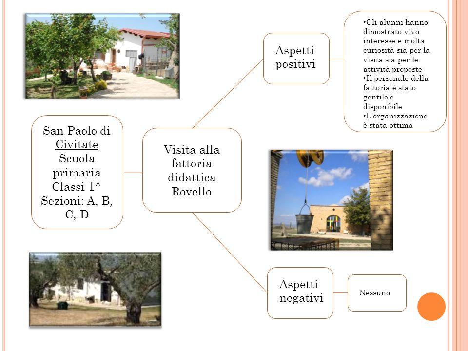 Vi Lesina Scuola primaria Classi 4^ Corsi:A, B, C,D Visita della laguna Aspetti positivi Aspetti negativi Gli alunni hanno mantenuto un comportamento