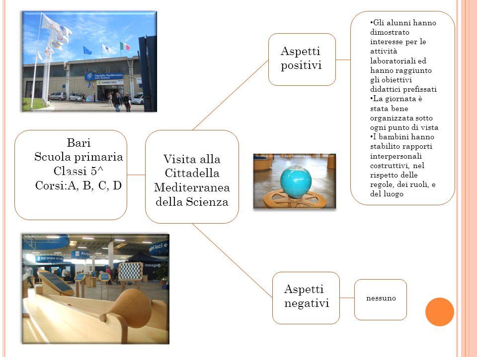 San Paolo di Civitate Scuola primaria Classi 1^ Sezioni: A, B, C, D Visita alla fattoria didattica Rovello Aspetti positivi Aspetti negativi Gli alunn