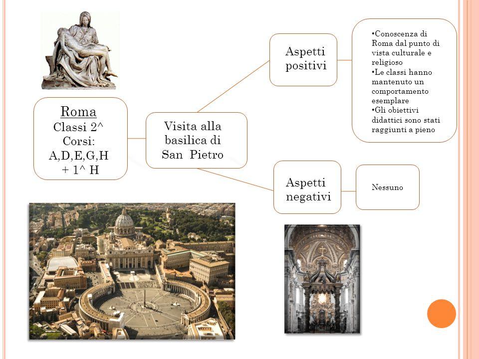 Vi Roma Classi 2^ Corsi: A,D,E,G,H + 1^ H Visita alla basilica di San Pietro Aspetti positivi Aspetti negativi Conoscenza di Roma dal punto di vista culturale e religioso Le classi hanno mantenuto un comportamento esemplare Gli obiettivi didattici sono stati raggiunti a pieno Nessuno