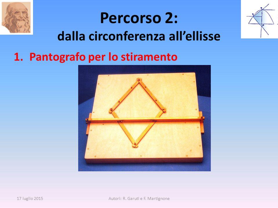 1.Pantografo per lo stiramento Percorso 2: dalla circonferenza all'ellisse 17 luglio 2015Autori: R. Garuti e F. Martignone