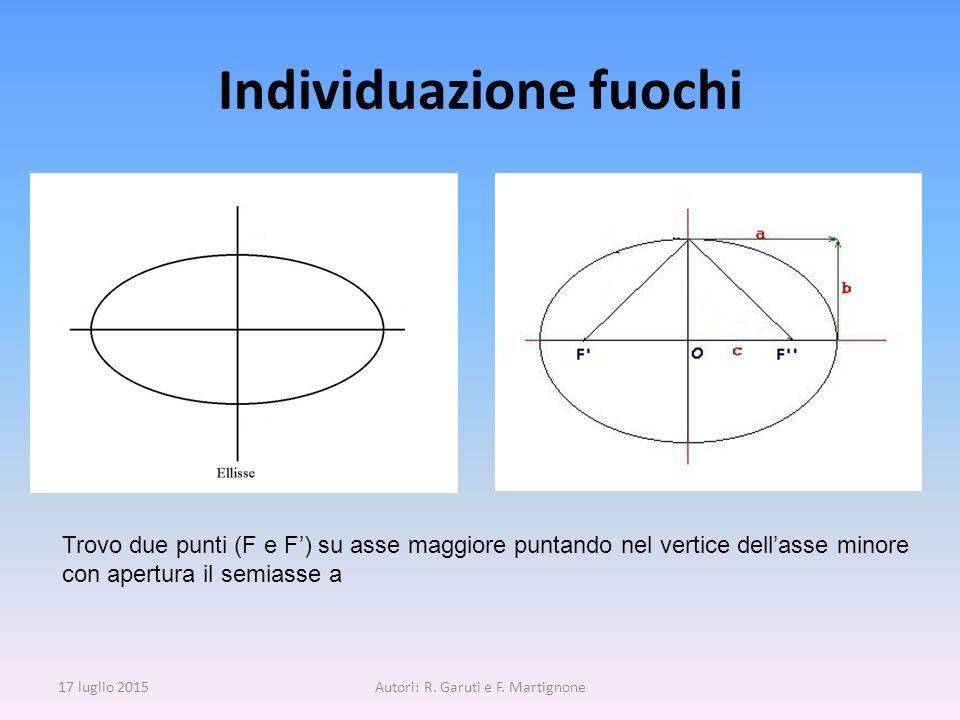Individuazione fuochi 17 luglio 2015Autori: R. Garuti e F. Martignone Trovo due punti (F e F') su asse maggiore puntando nel vertice dell'asse minore