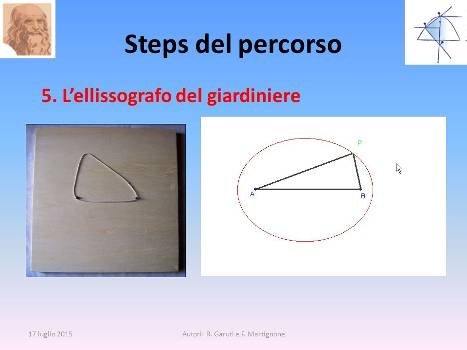 5. L'ellissografo del giardiniere Steps del percorso 17 luglio 2015Autori: R. Garuti e F. Martignone