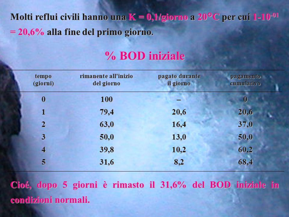 Molti reflui civili hanno una K = 0,1/giorno a 20°C per cui 1-10 -01 = 20,6% alla fine del primo giorno. % BOD iniziale temporimanente all'iniziopagat