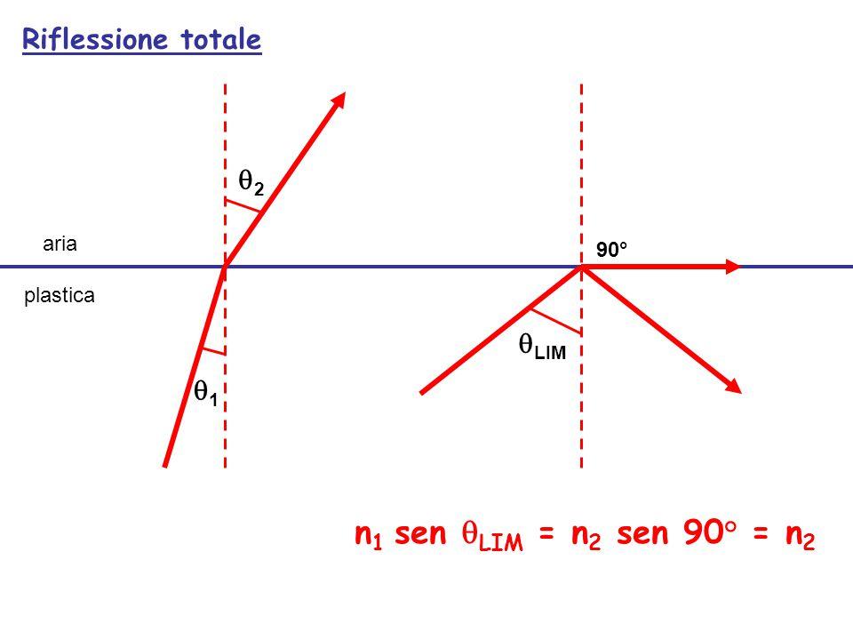 aria plastica 22 11  LIM Riflessione totale 90° n 1 sen  LIM = n 2 sen 90° = n 2