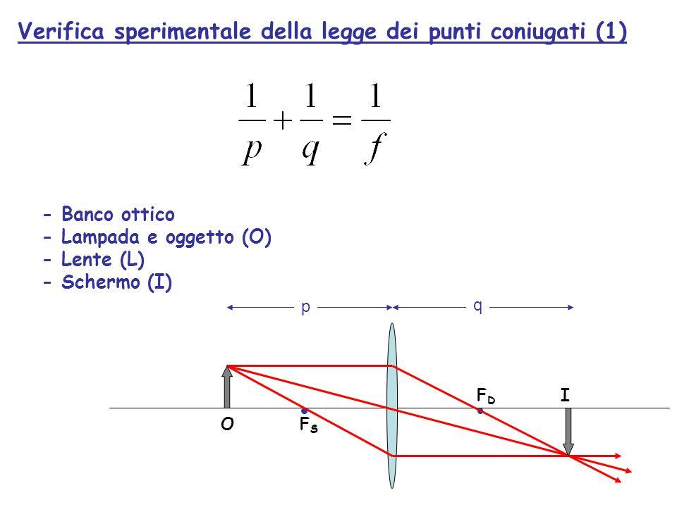 F D I O F S p q Verifica sperimentale della legge dei punti coniugati (1) - Banco ottico - Lampada e oggetto (O) - Lente (L) - Schermo (I)