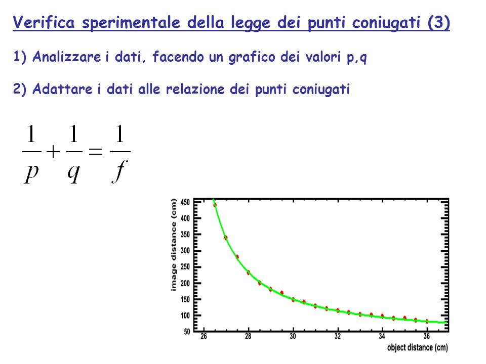 Verifica sperimentale della legge dei punti coniugati (3) 1) Analizzare i dati, facendo un grafico dei valori p,q 2) Adattare i dati alle relazione de