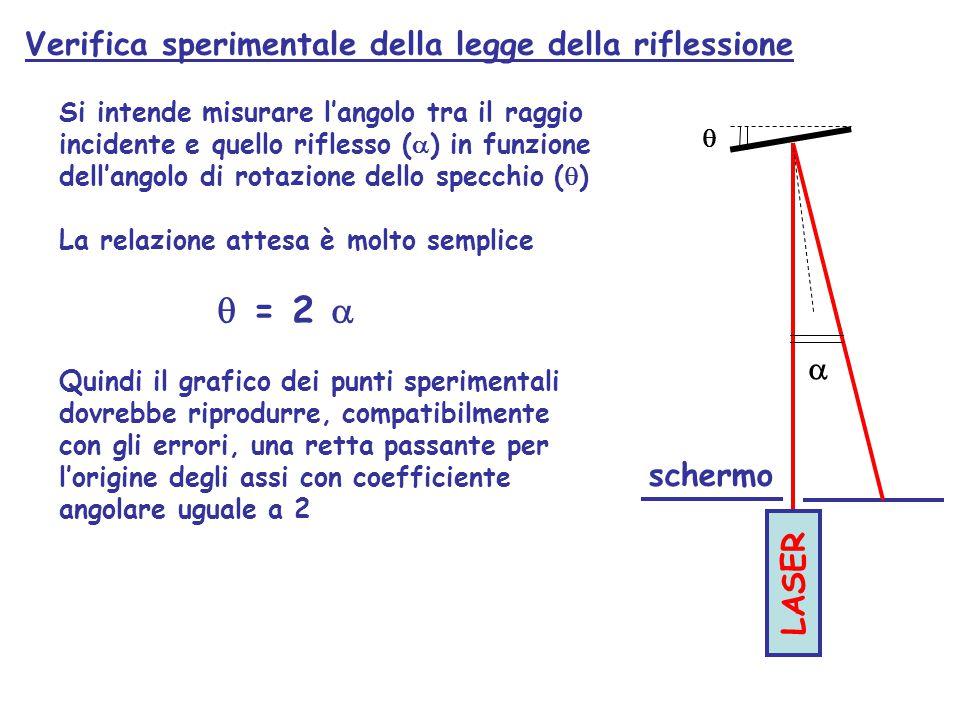 Verifica sperimentale della legge dei punti coniugati (2) 1) Posizionare l'oggetto illuminato 2) Posizionare la lente 3) Cercare la posizione dello schermo in cui l'immagine è ben a fuoco 4) Calcolare p come distanza OL 5) Calcolare q come distanza LI 6) Memorizzare i valori p,q con i rispettivi errori 7) Ripetere più volte, per diverse posizioni della lente F D I O F S p q L