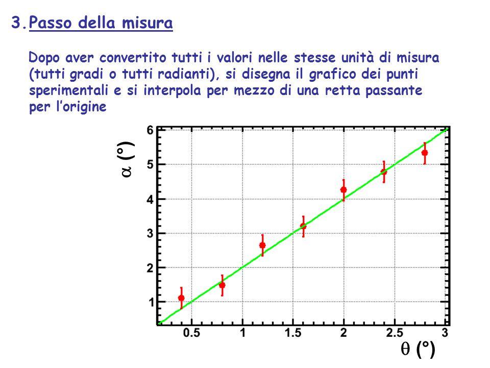  (°)  (°) 3.Passo della misura Dopo aver convertito tutti i valori nelle stesse unità di misura (tutti gradi o tutti radianti), si disegna il grafic