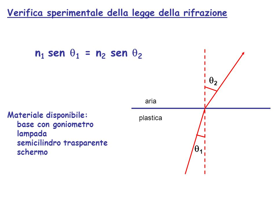 aria plastica 22 11 Verifica sperimentale della legge della rifrazione n 1 sen  1 = n 2 sen  2 Materiale disponibile: base con goniometro lampad