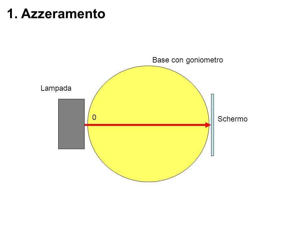 2. Azzeramento con semicilindro Base con goniometro Schermo Lampada 0