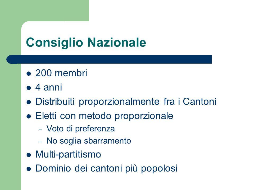 Consiglio Nazionale 200 membri 4 anni Distribuiti proporzionalmente fra i Cantoni Eletti con metodo proporzionale – Voto di preferenza – No soglia sba