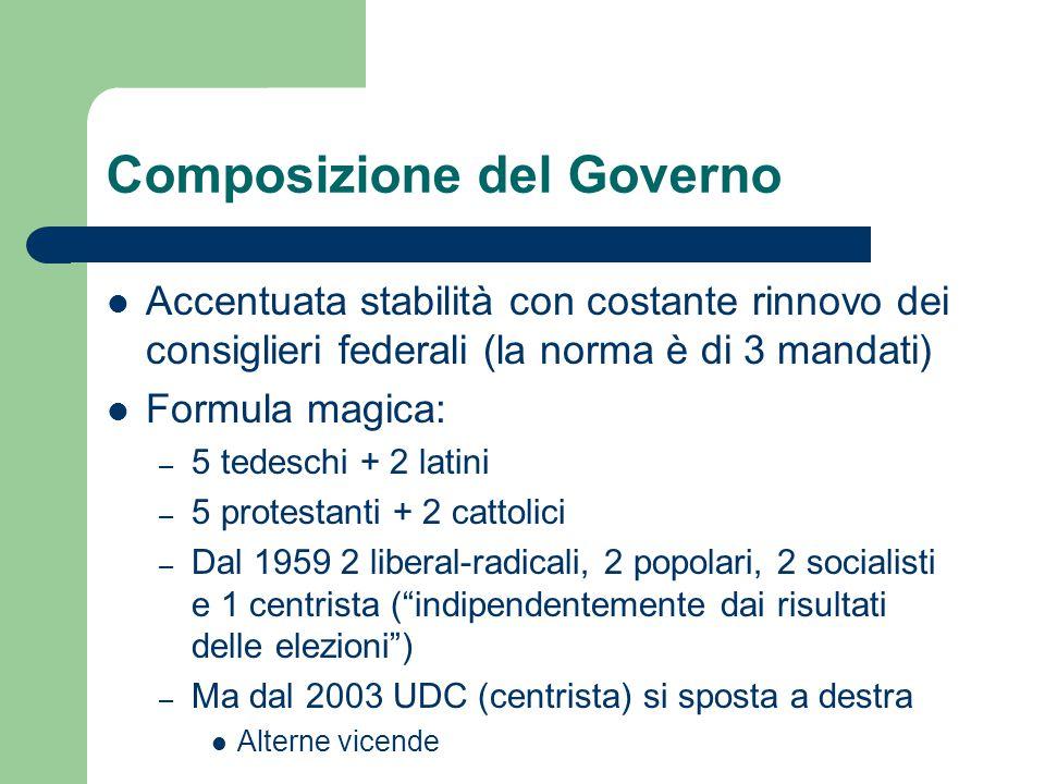 Composizione del Governo Accentuata stabilità con costante rinnovo dei consiglieri federali (la norma è di 3 mandati) Formula magica: – 5 tedeschi + 2