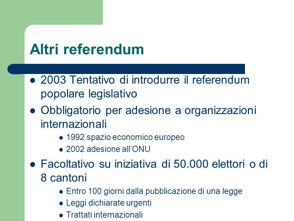Altri referendum 2003 Tentativo di introdurre il referendum popolare legislativo Obbligatorio per adesione a organizzazioni internazionali 1992 spazio