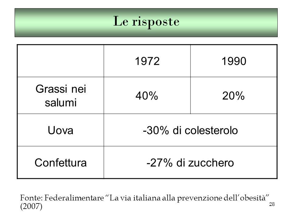 28 Le risposte 19721990 Grassi nei salumi 40%20% Uova-30% di colesterolo Confettura-27% di zucchero Fonte: Federalimentare La via italiana alla prevenzione dell'obesità (2007)