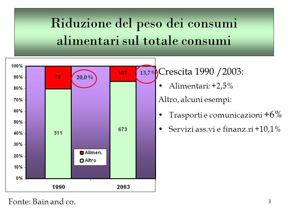 3 Crescita 1990 /2003: Alimentari: +2,5% Altro, alcuni esempi: Trasporti e comunicazioni +6% Servizi ass.vi e finanz.ri +10,1% Riduzione del peso dei consumi alimentari sul totale consumi Fonte: Bain and co.