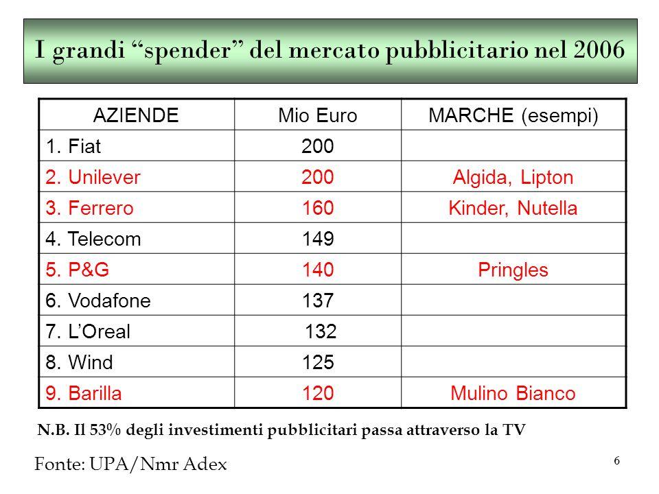 6 I grandi spender del mercato pubblicitario nel 2006 AZIENDEMio EuroMARCHE (esempi) 1.