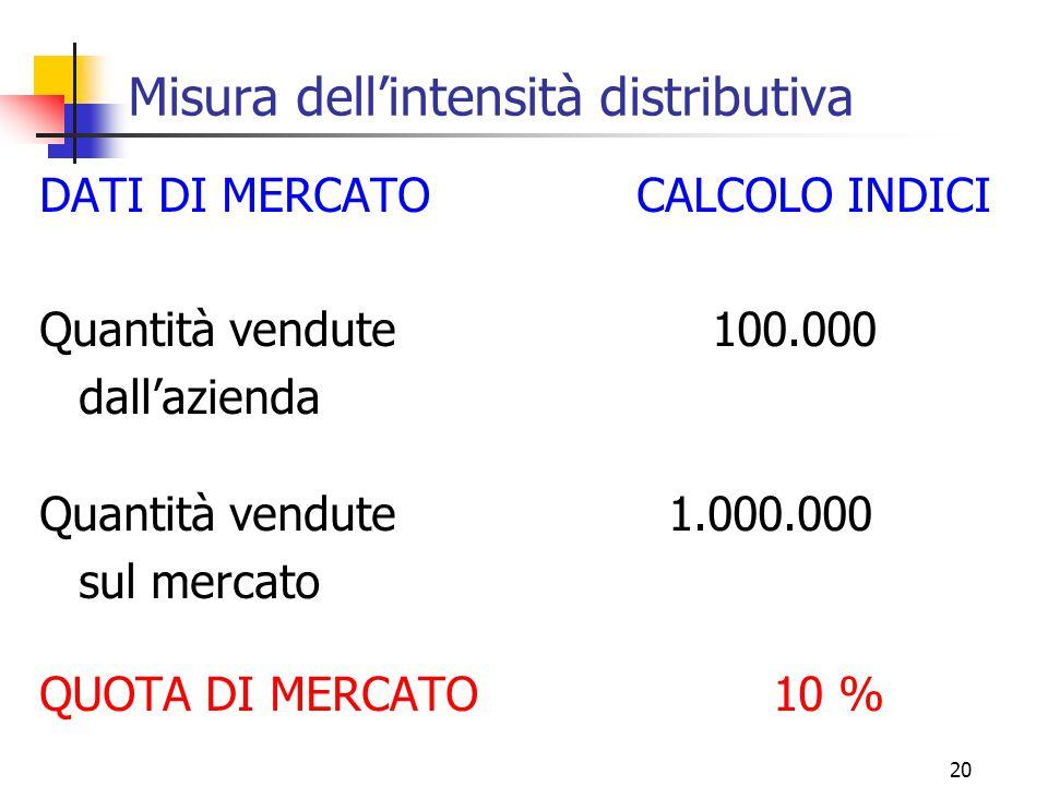 20 Misura dell'intensità distributiva DATI DI MERCATO CALCOLO INDICI Quantità vendute 100.000 dall'azienda Quantità vendute 1.000.000 sul mercato QUOTA DI MERCATO10 %