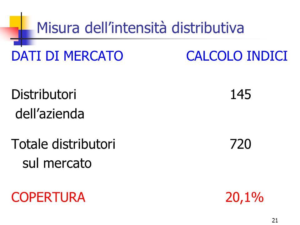 21 Misura dell'intensità distributiva DATI DI MERCATO CALCOLO INDICI Distributori 145 dell'azienda Totale distributori 720 sul mercato COPERTURA 20,1%