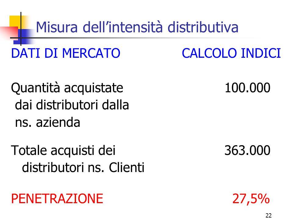 22 Misura dell'intensità distributiva DATI DI MERCATO CALCOLO INDICI Quantità acquistate 100.000 dai distributori dalla ns.
