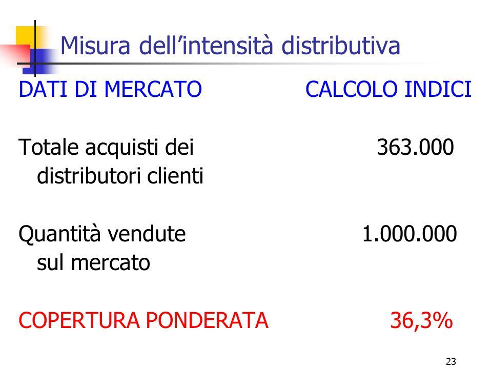 23 Misura dell'intensità distributiva DATI DI MERCATO CALCOLO INDICI Totale acquisti dei 363.000 distributori clienti Quantità vendute 1.000.000 sul mercato COPERTURA PONDERATA 36,3%
