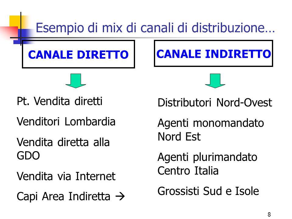 8 Esempio di mix di canali di distribuzione… CANALE DIRETTO CANALE INDIRETTO Pt.