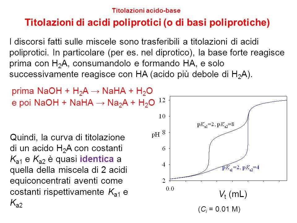 14 Titolazioni acido-base Titolazioni di acidi poliprotici (o di basi poliprotiche) Se K a1 e K a2 sono simili (differenza < 10 4 ), si perde il primo PE (es.