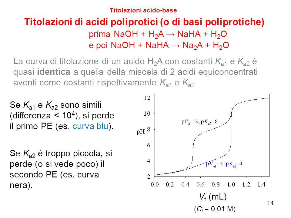 15 Titolazioni acido-base Titolazioni di acidi poliprotici (o di basi poliprotiche) Esercizio: quanti PE si osservano nella titolazione di acido fosforico (H 3 PO 4 ) 0.01 M con NaOH.