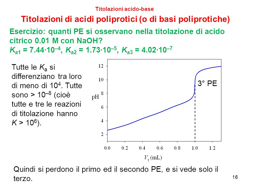 16 Titolazioni acido-base Titolazioni di acidi poliprotici (o di basi poliprotiche) Esercizio: quanti PE si osservano nella titolazione di acido citri