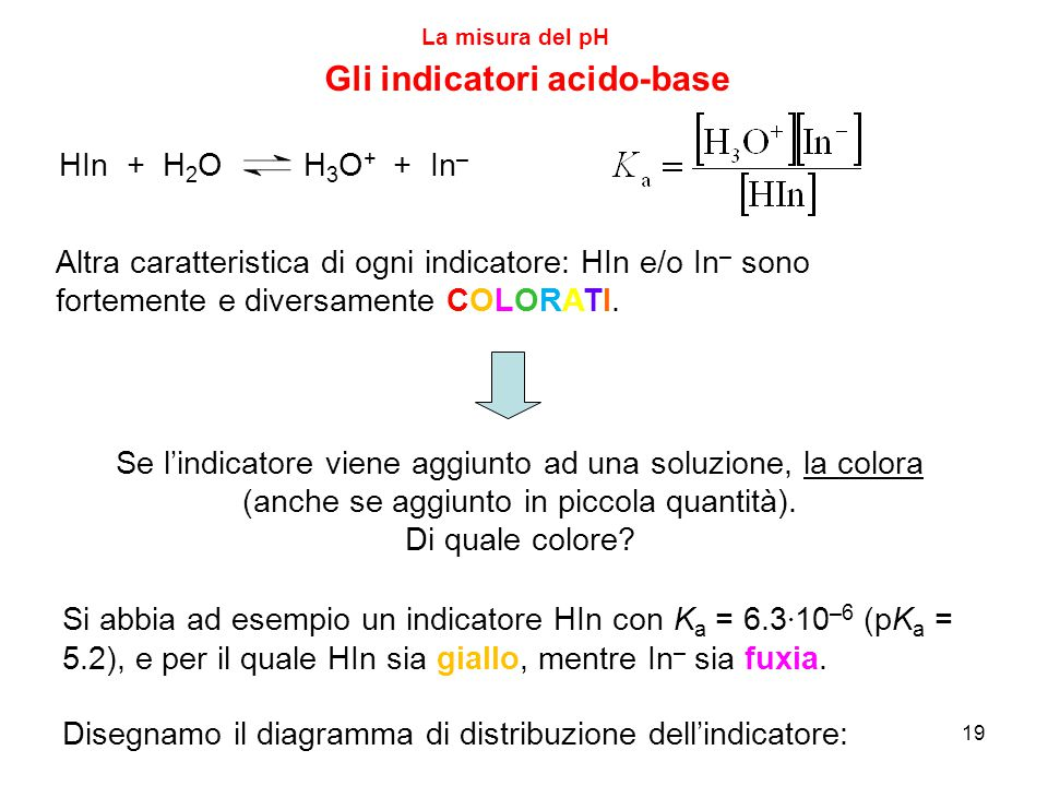 20 La misura del pH Gli indicatori acido-base  HIn  In L'aggiunta dell'indicatore colora la soluzione in maniera diversa a seconda del pH della soluzione stessa: Se pH pK a è fuxia, se pH ≈ pK a è di un colore intermedio tra giallo e fuxia.