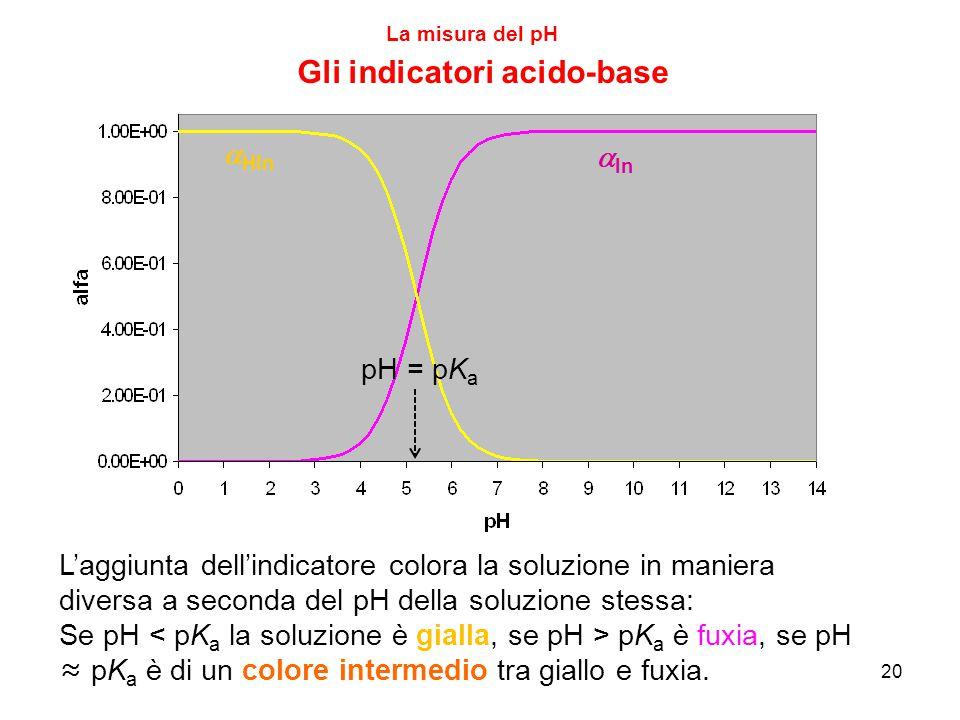 20 La misura del pH Gli indicatori acido-base  HIn  In L'aggiunta dell'indicatore colora la soluzione in maniera diversa a seconda del pH della solu