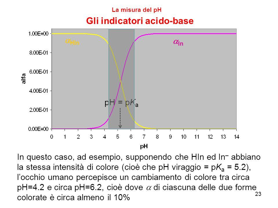 23 La misura del pH Gli indicatori acido-base  HIn  In In questo caso, ad esempio, supponendo che HIn ed In – abbiano la stessa intensità di colore