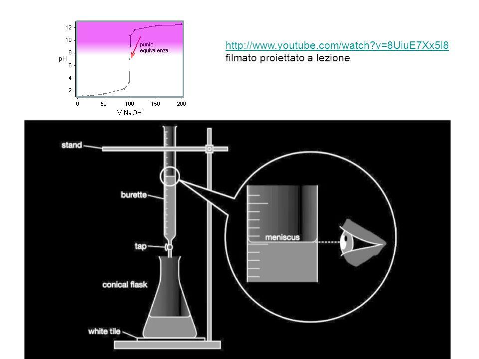 30 La misura del pH Gli indicatori acido-base Il filmato mostra di sfuggita un altro oggetto di vetreria che si usa nelle titolazioni: la pipetta.