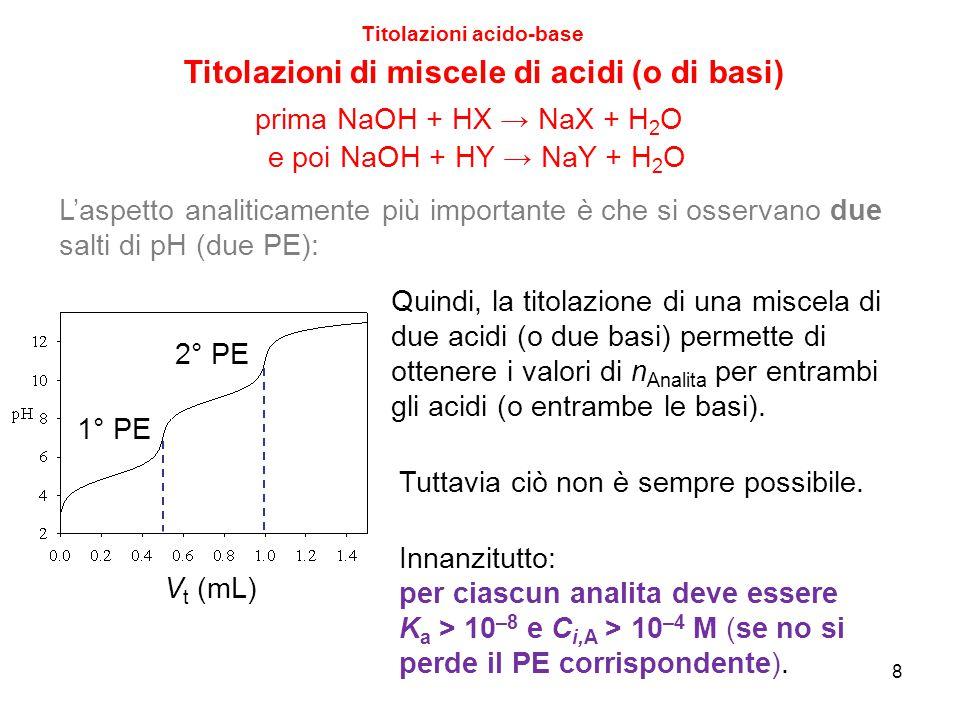 V t (mL) 9 Titolazioni acido-base Titolazioni di miscele di acidi (o di basi) Poi, se K a(X) e K a(Y) sono troppo simili, si osserva un solo PE, il secondo Come regola generale, K a(HX) > 10 4 ·K a(HY) affinché si possa apprezzare anche il primo PE.