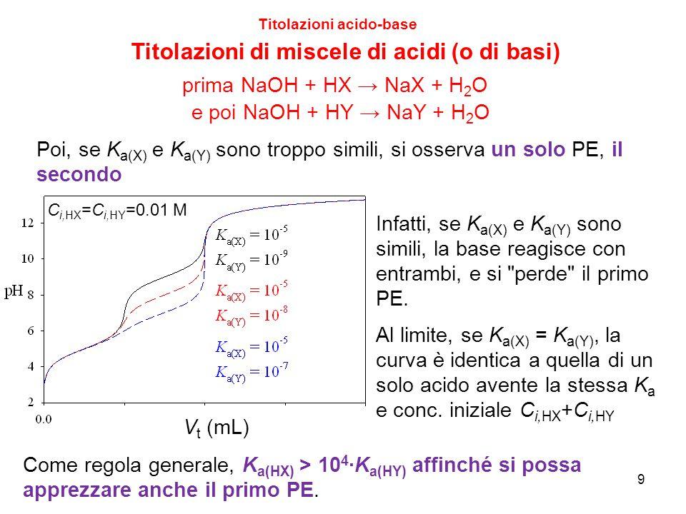V t (mL) 9 Titolazioni acido-base Titolazioni di miscele di acidi (o di basi) Poi, se K a(X) e K a(Y) sono troppo simili, si osserva un solo PE, il se