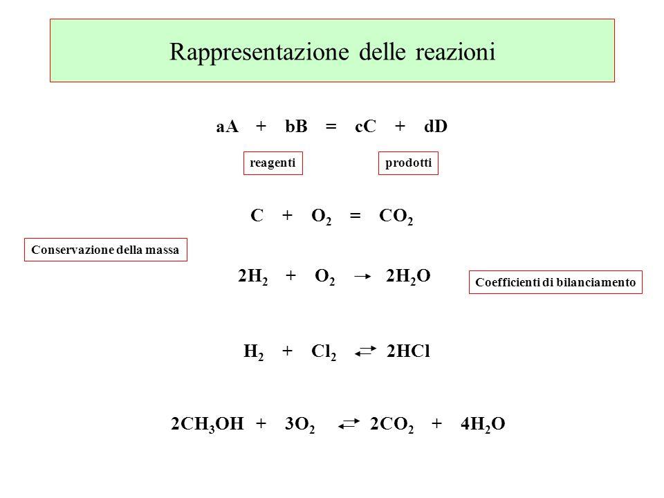 Rappresentazione delle reazioni aA + bB = cC + dD reagentiprodotti C + O 2 = CO 2 2H 2 + O 2 2H 2 O H 2 + Cl 2 2HCl 2CH 3 OH + 3O 2 2CO 2 + 4H 2 O Coe