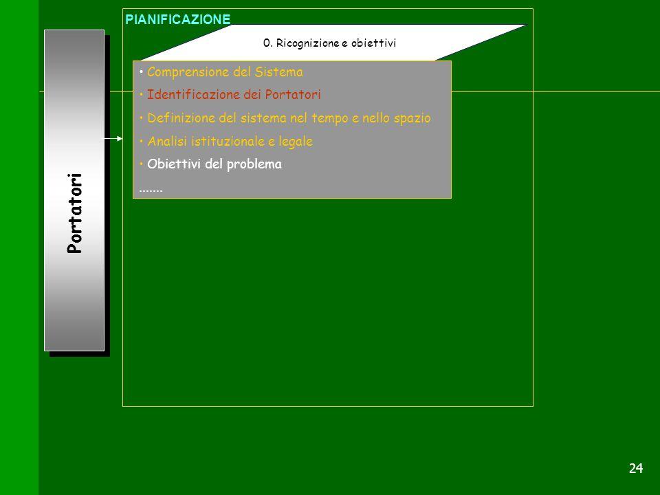 24 Portatori 0. Ricognizione e obiettivi PIANIFICAZIONE Comprensione del Sistema Identificazione dei Portatori Definizione del sistema nel tempo e nel