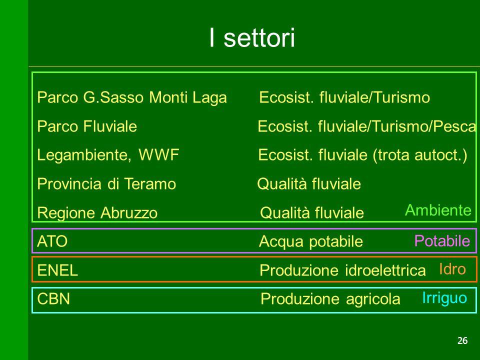26 Parco G.Sasso Monti Laga Ecosist. fluviale/Turismo Parco Fluviale Ecosist. fluviale/Turismo/Pesca Legambiente, WWF Ecosist. fluviale (trota autoct.