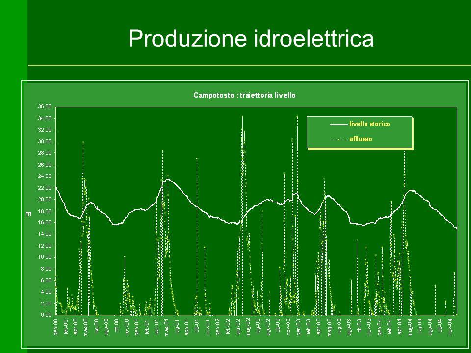 30 Produzione idroelettrica