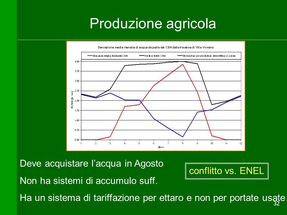 32 Produzione agricola Deve acquistare l'acqua in Agosto Non ha sistemi di accumulo suff. Ha un sistema di tariffazione per ettaro e non per portate u