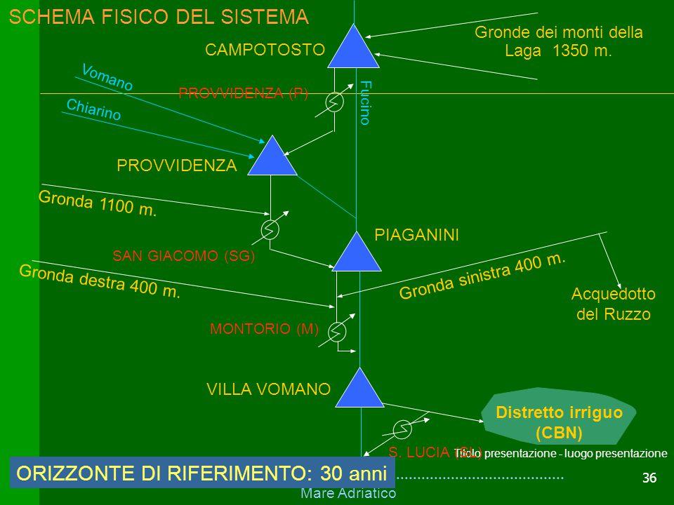 36 Titolo presentazione - luogo presentazione Definizione del sistema nello spazio e nel tempoDefinizione del sistema nello spazio e nel tempo Mare Ad
