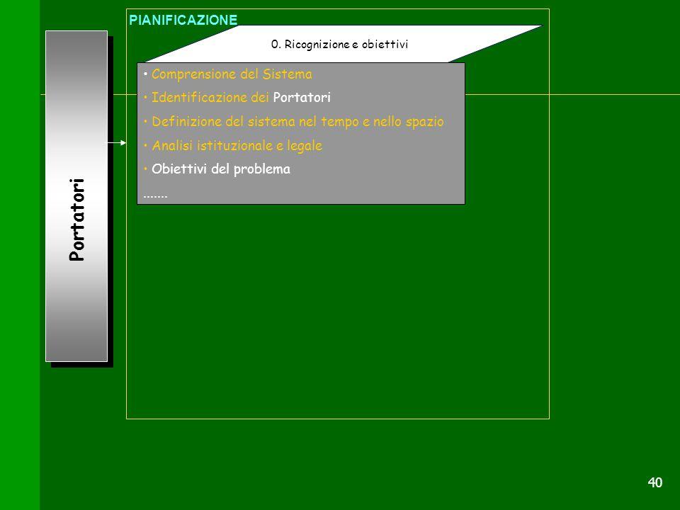 40 Portatori 0. Ricognizione e obiettivi PIANIFICAZIONE Comprensione del Sistema Identificazione dei Portatori Definizione del sistema nel tempo e nel
