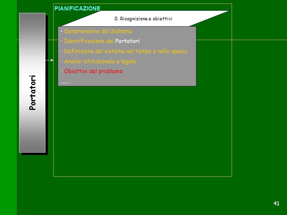 41 Portatori 0. Ricognizione e obiettivi PIANIFICAZIONE Comprensione del Sistema Identificazione dei Portatori Definizione del sistema nel tempo e nel