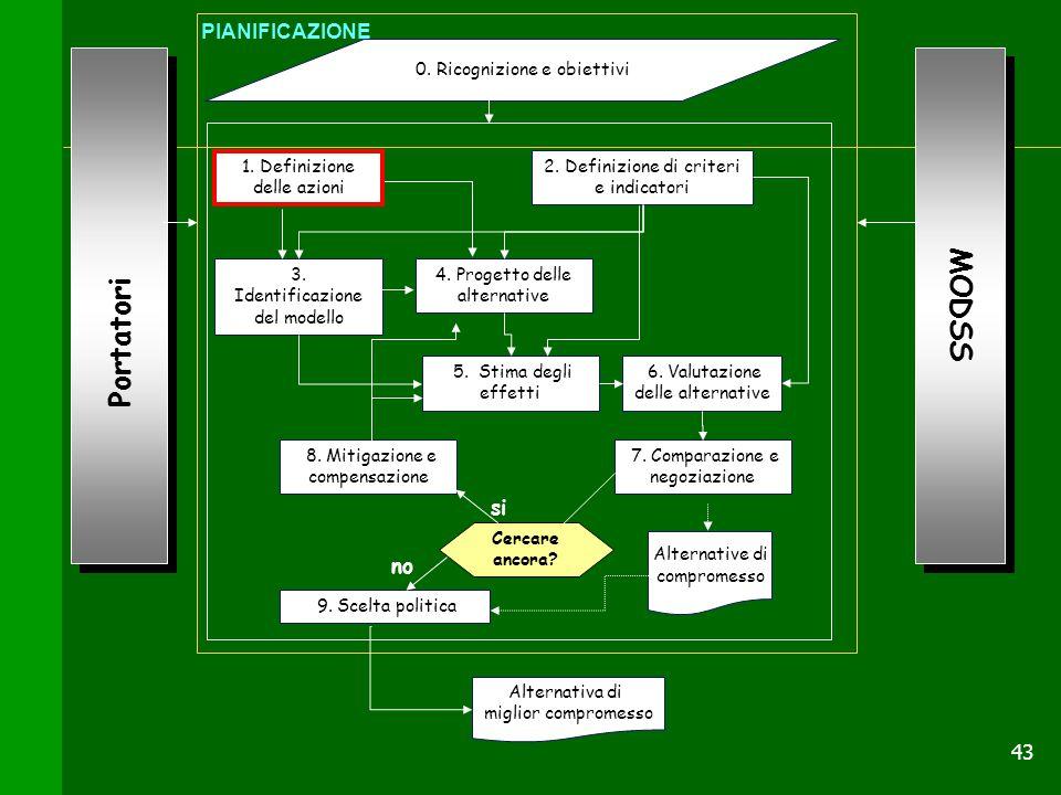 43 Portatori 0. Ricognizione e obiettivi 1. Definizione delle azioni 2. Definizione di criteri e indicatori 3. Identificazione del modello 4. Progetto