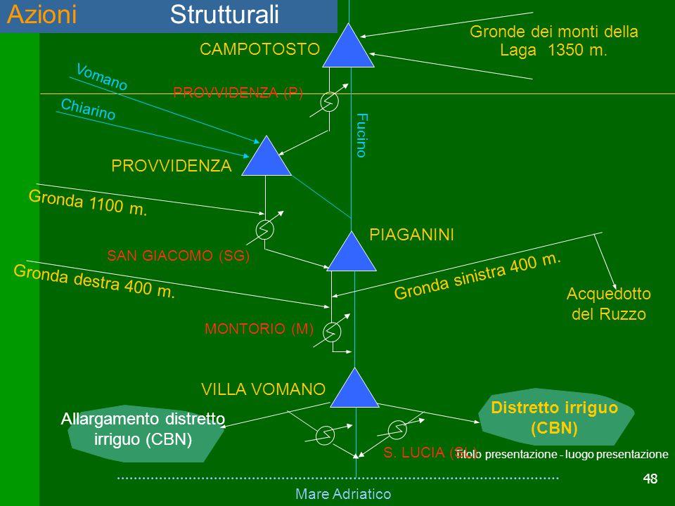 48 Titolo presentazione - luogo presentazione Azioni strutturaliAzioni strutturali Mare Adriatico Fucino VILLA VOMANO PIAGANINI PROVVIDENZA CAMPOTOSTO