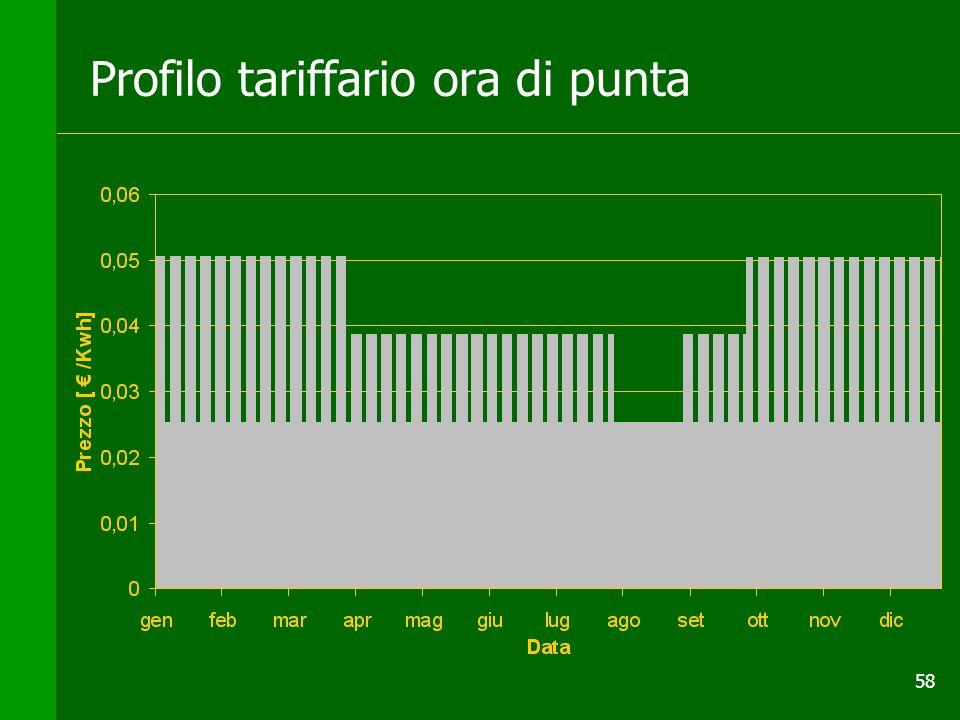 58 Profilo tariffario ora di punta