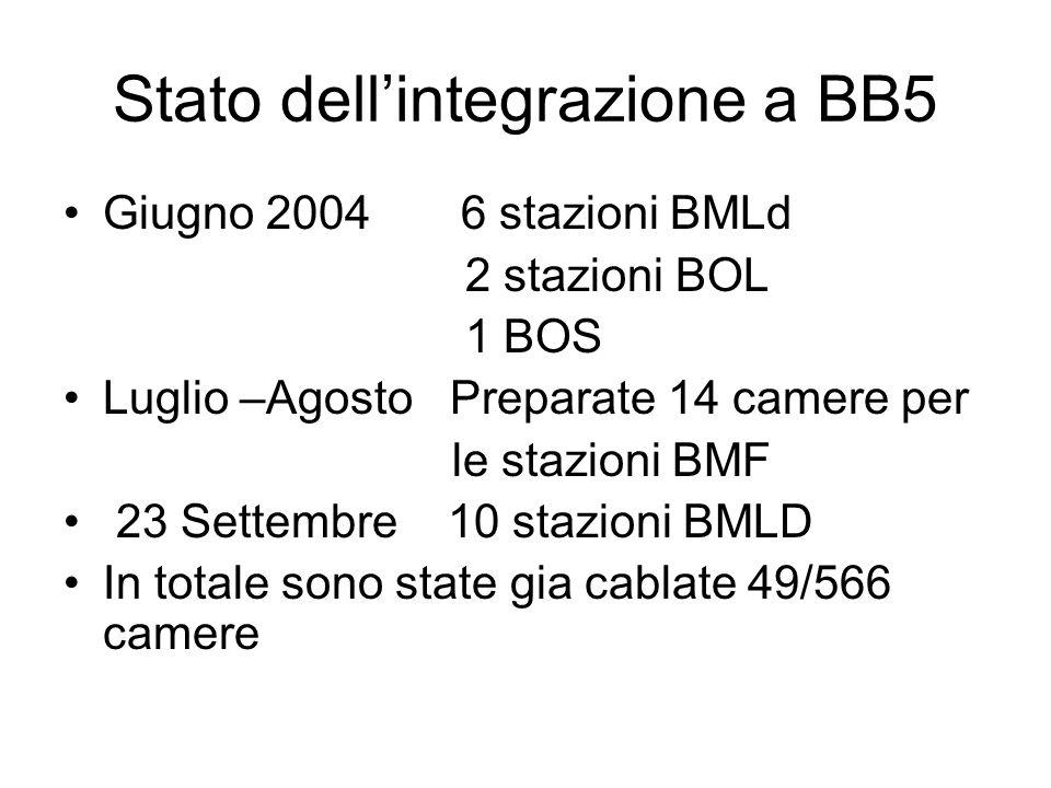 Stato dell'integrazione a BB5 Giugno 2004 6 stazioni BMLd 2 stazioni BOL 1 BOS Luglio –Agosto Preparate 14 camere per le stazioni BMF 23 Settembre 10 stazioni BMLD In totale sono state gia cablate 49/566 camere