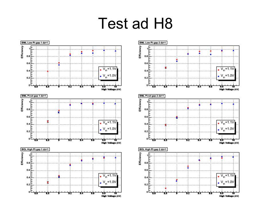 Test ad H8