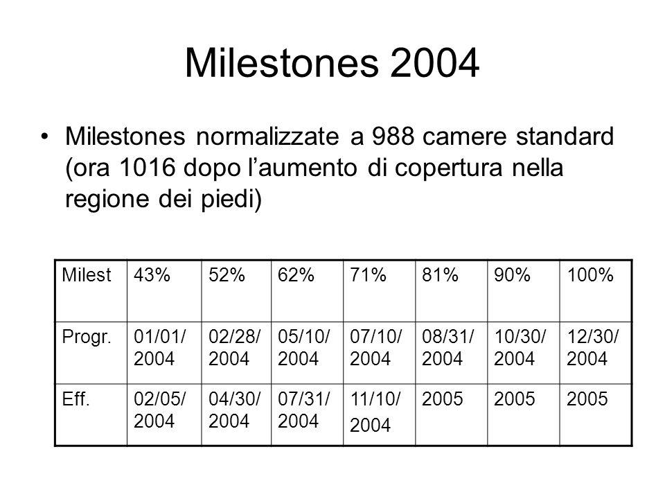 Milestones 2004 Milestones normalizzate a 988 camere standard (ora 1016 dopo l'aumento di copertura nella regione dei piedi) Milest43%52%62%71%81%90%100% Progr.01/01/ 2004 02/28/ 2004 05/10/ 2004 07/10/ 2004 08/31/ 2004 10/30/ 2004 12/30/ 2004 Eff.02/05/ 2004 04/30/ 2004 07/31/ 2004 11/10/ 2004 2005